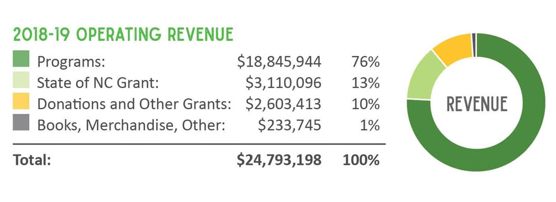 2016 - 2017 Expenses