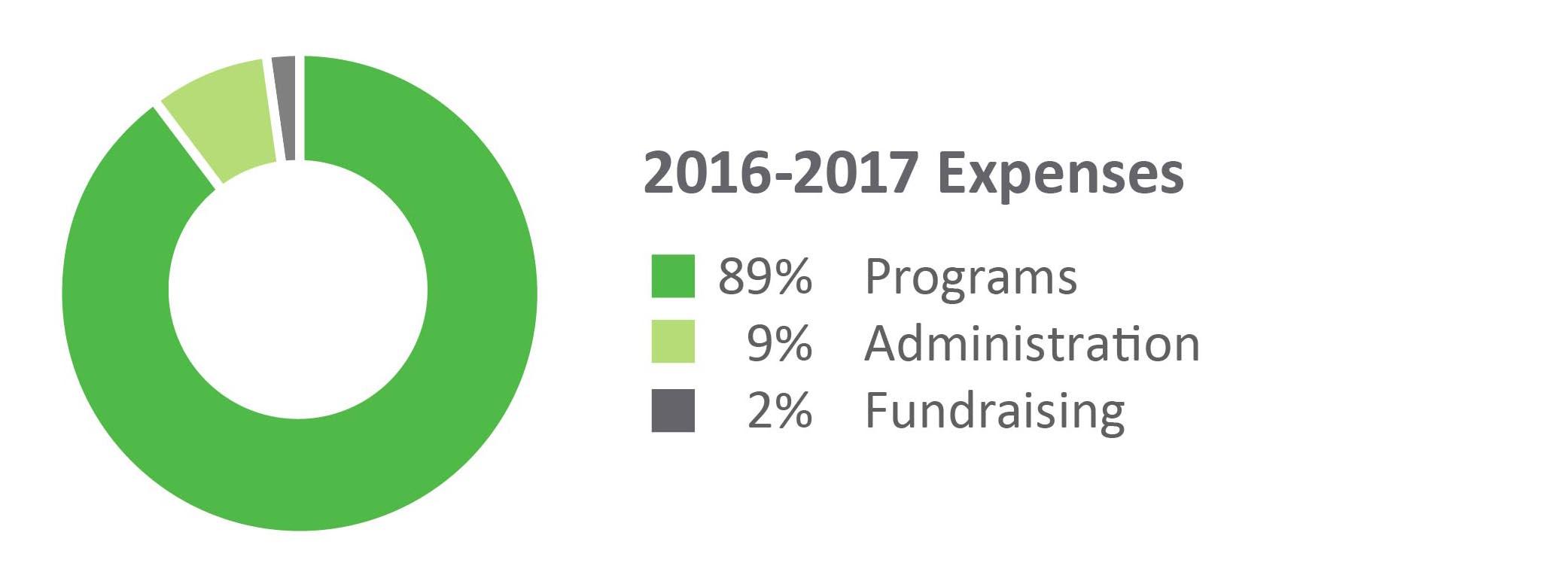 2016 - 17 Revenue